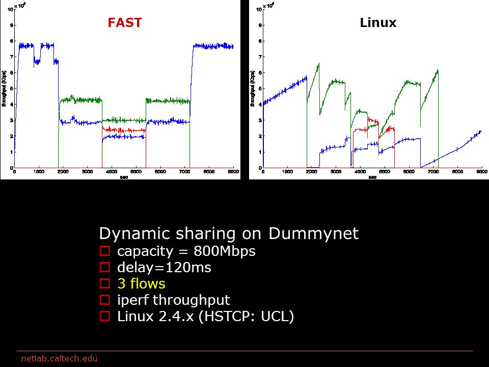 netlab.caltech.edu Dynamic sharing: 3 flows FASTLinux Dynamic sharing on Dummynet capacity = 800Mbps delay=120ms 3 flows iperf throughput Linux 2.4.x (HSTCP: UCL)