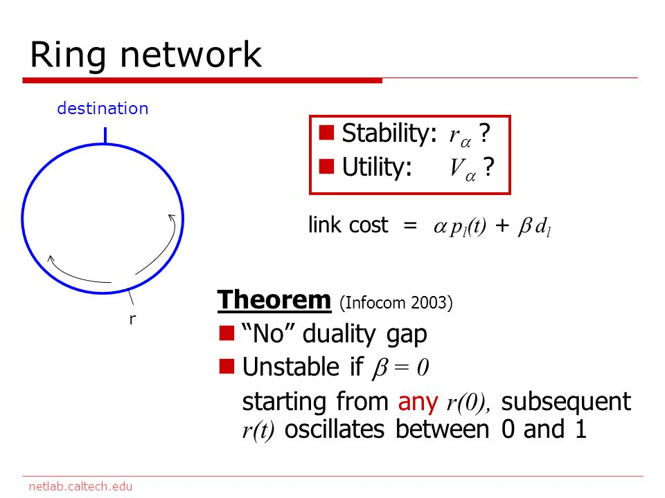 netlab.caltech.edu Ring network destination r Theorem (Infocom 2003) No duality gap Unstable if = 0 starting from any r(0), subsequent r(t) oscillates between 0 and 1 link cost = p l (t) + d l Stability: r .