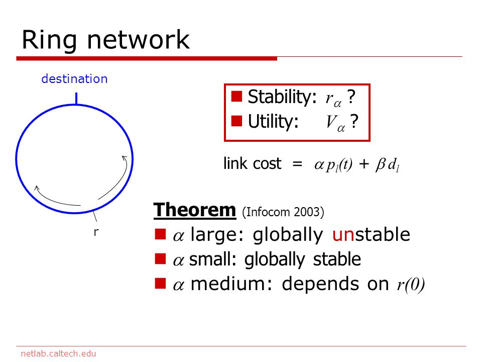 netlab.caltech.edu Ring network destination r link cost = p l (t) + d l Theorem (Infocom 2003) large: globally unstable small: globally stable medium: depends on r(0) Stability: r .