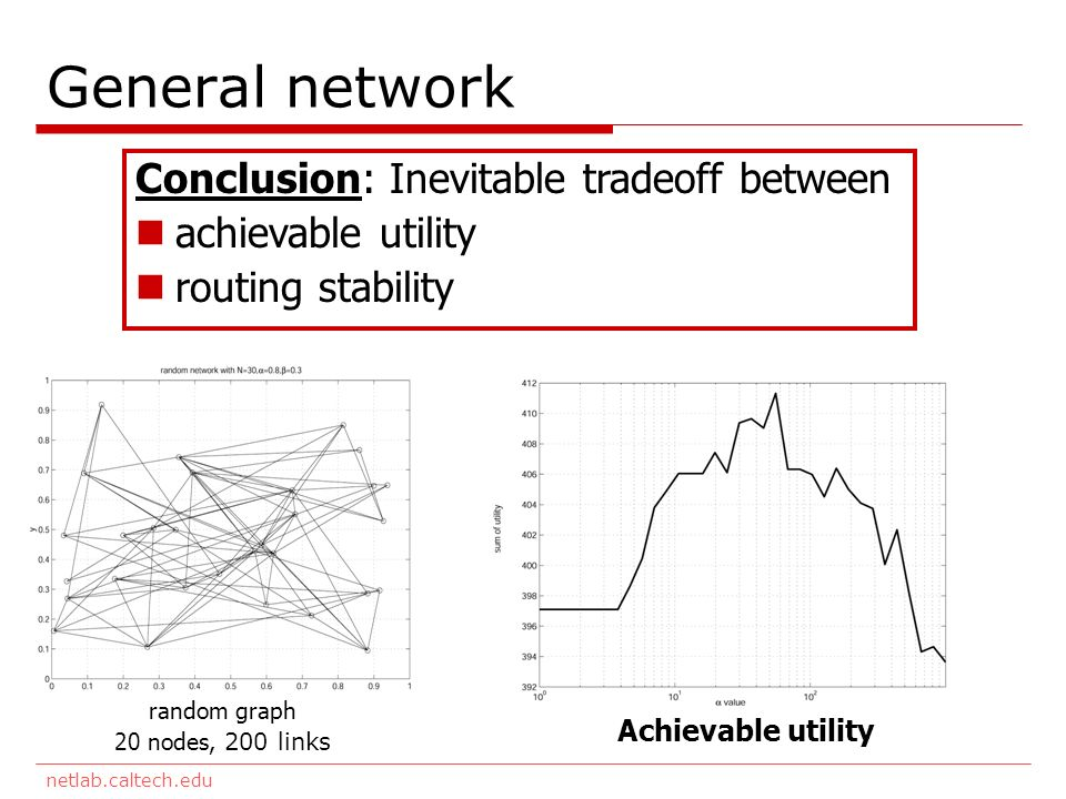 netlab.caltech.edu General network Conclusion: Inevitable tradeoff between achievable utility routing stability random graph 20 nodes, 200 links Achievable utility