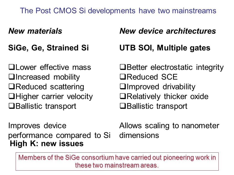 The Post CMOS Si developments have two mainstreams New materials SiGe, Ge, Strained Si Lower effective mass Increased mobility Reduced scattering Higher carrier velocity Ballistic transport Improves device performance compared to Si New device architectures UTB SOI, Multiple gates Better electrostatic integrity Reduced SCE Improved drivability Relatively thicker oxide Ballistic transport Allows scaling to nanometer dimensions Members of the SiGe consortium have carried out pioneering work in these two mainstream areas.