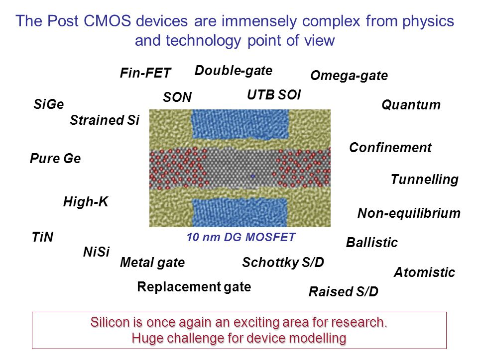 The Post CMOS devices are immensely complex from physics and technology point of view 10 nm DG MOSFET Fin-FET Double-gate SON UTB SOI Omega-gate SiGe Strained Si Pure Ge High-K TiN Metal gateSchottky S/D Raised S/D NiSi Replacement gate Quantum Confinement Tunnelling Ballistic Atomistic Non-equilibrium Silicon is once again an exciting area for research.