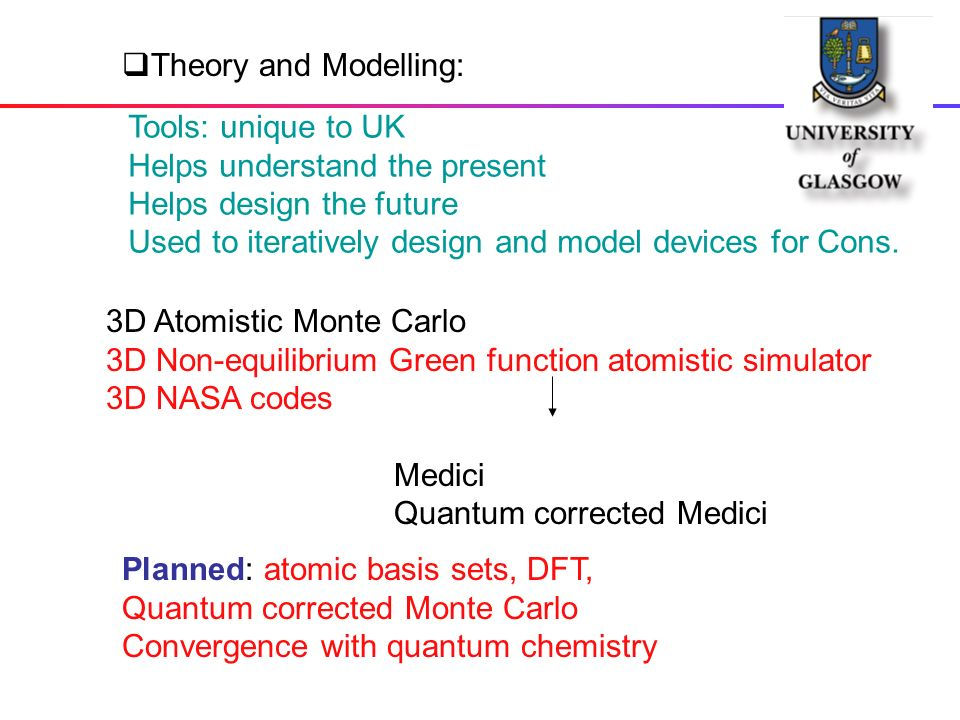 3D Atomistic Monte Carlo 3D Non-equilibrium Green function atomistic simulator 3D NASA codes Medici Quantum corrected Medici Theory and Modelling: Planned: atomic basis sets, DFT, Quantum corrected Monte Carlo Convergence with quantum chemistry Tools: unique to UK Helps understand the present Helps design the future Used to iteratively design and model devices for Cons.
