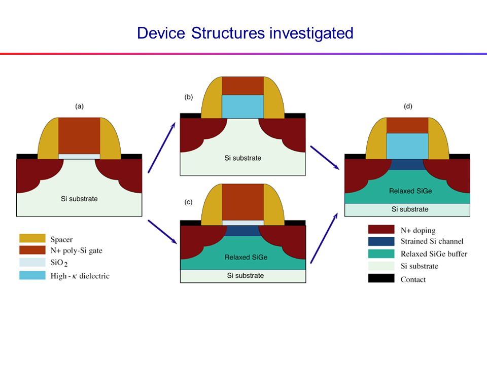 Device Structures investigated