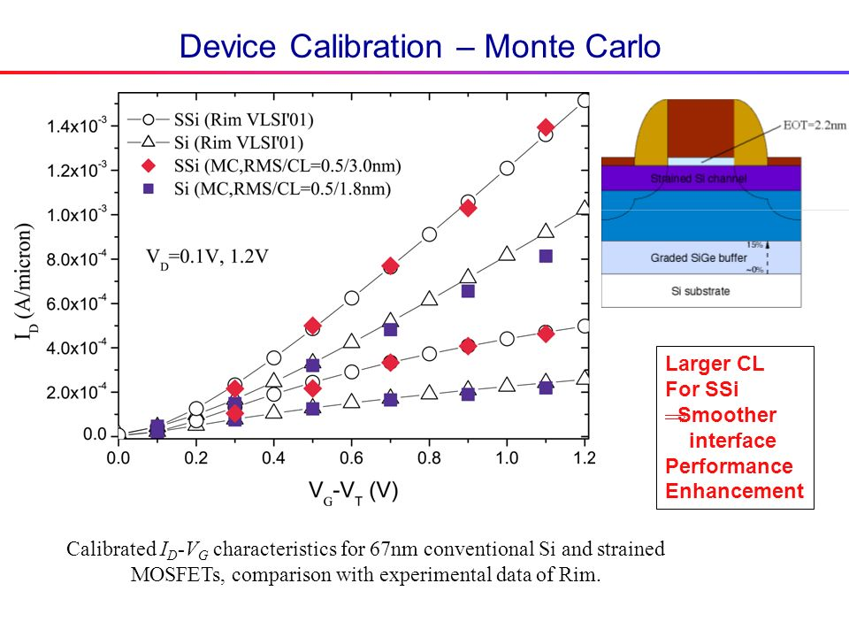 Device Calibration – Monte Carlo Calibrated I D -V G characteristics for 67nm conventional Si and strained MOSFETs, comparison with experimental data of Rim.