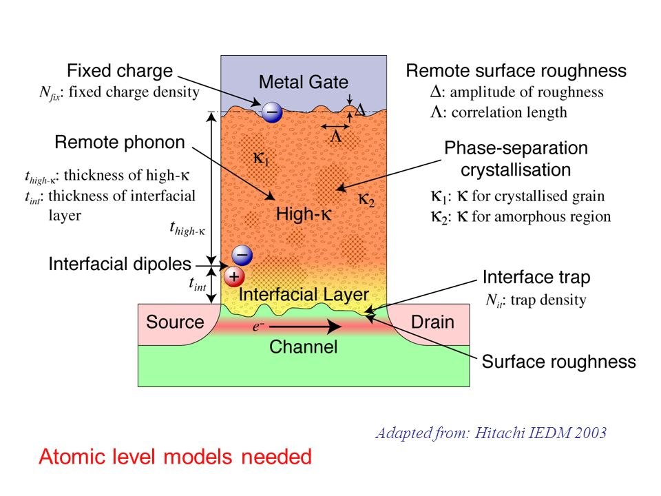 Adapted from: Hitachi IEDM 2003 Atomic level models needed
