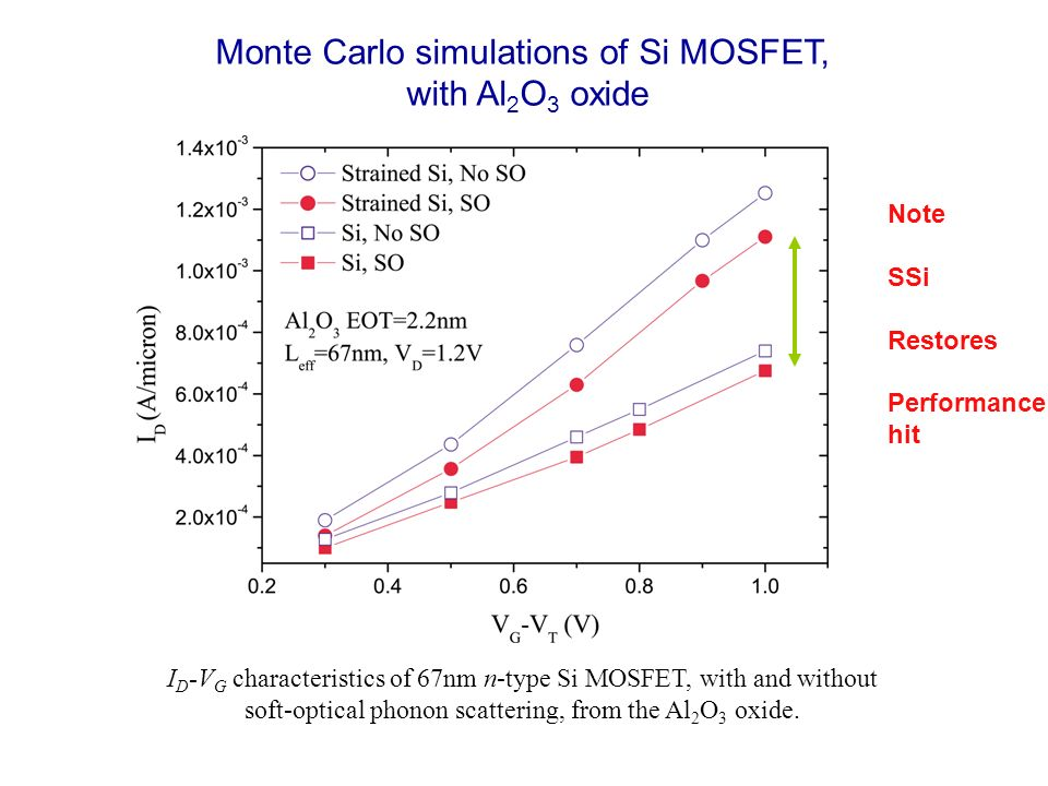 Monte Carlo simulations of Si MOSFET, with Al 2 O 3 oxide I D -V G characteristics of 67nm n-type Si MOSFET, with and without soft-optical phonon scattering, from the Al 2 O 3 oxide.