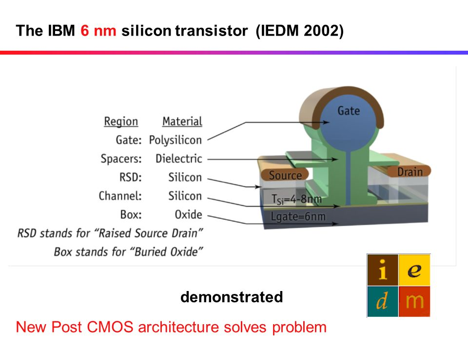 The IBM 6 nm silicon transistor (IEDM 2002) demonstrated New Post CMOS architecture solves problem