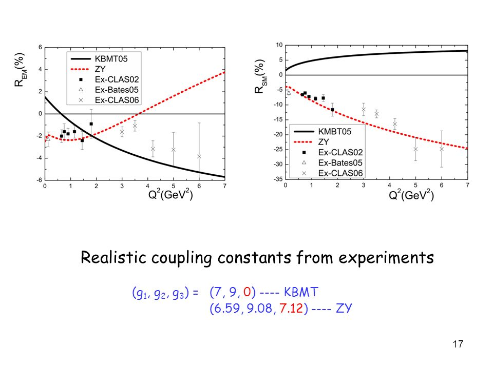 17 Realistic coupling constants from experiments (g 1, g 2, g 3 ) = (7, 9, 0) ---- KBMT (6.59, 9.08, 7.12) ---- ZY