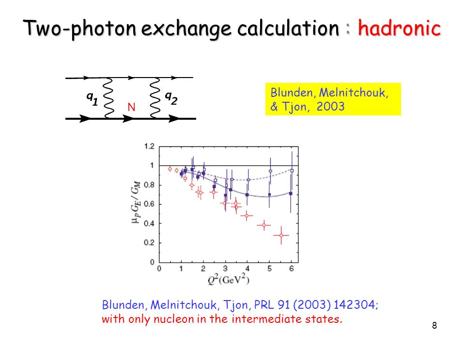 8 Blunden, Melnitchouk, & Tjon, 2003 Two-photon exchange calculation : hadronic N Blunden, Melnitchouk, Tjon, PRL 91 (2003) 142304; with only nucleon in the intermediate states.