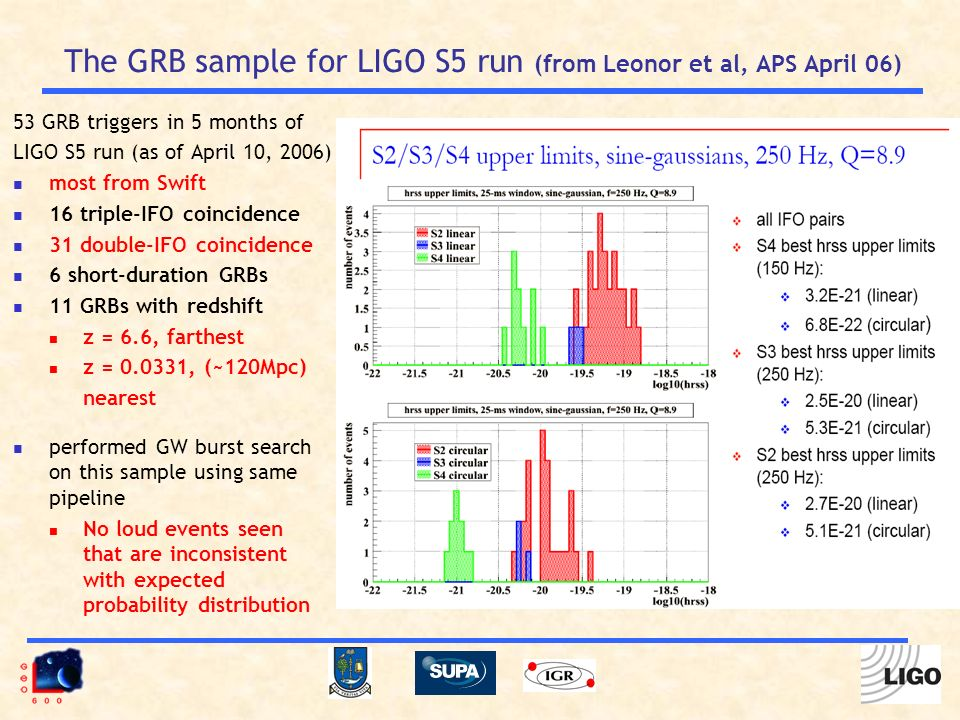 The GRB sample for LIGO S5 run (from Leonor et al, APS April 06) 53 GRB triggers in 5 months of LIGO S5 run (as of April 10, 2006) most from Swift 16 triple-IFO coincidence 31 double-IFO coincidence 6 short-duration GRBs 11 GRBs with redshift z = 6.6, farthest z = 0.0331, (~120Mpc) nearest performed GW burst search on this sample using same pipeline No loud events seen that are inconsistent with expected probability distribution