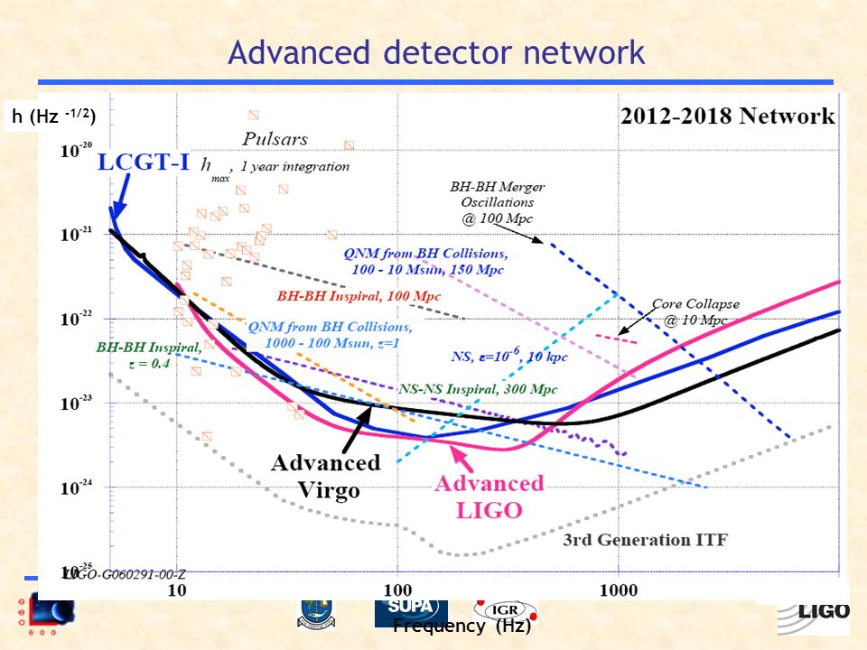 Advanced detector network Frequency (Hz) h (Hz -1/2 ) F