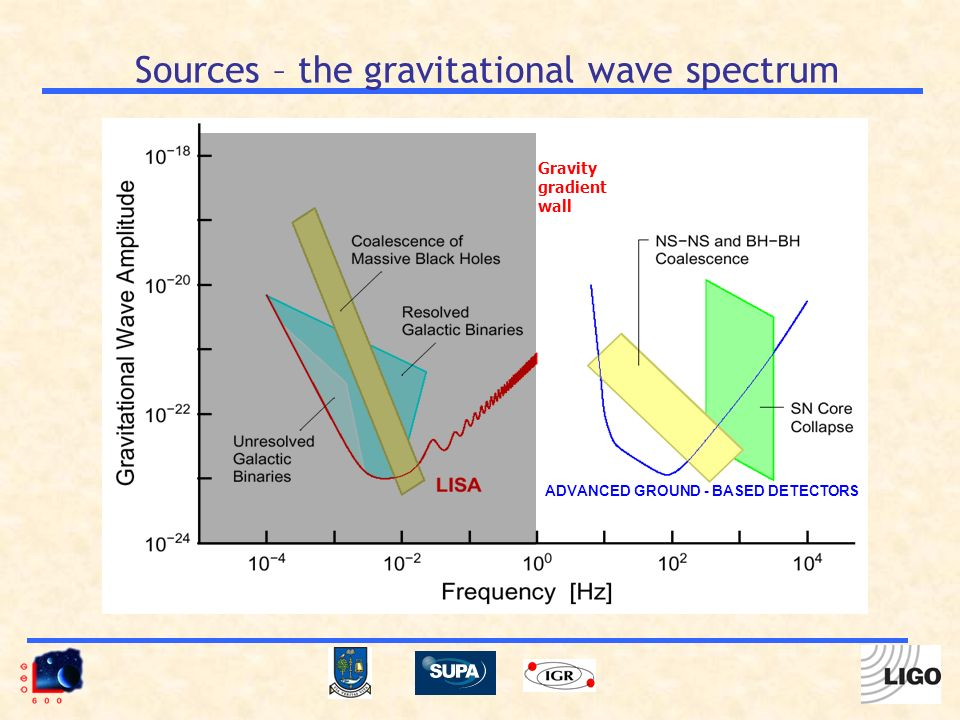 Sources – the gravitational wave spectrum Gravity gradient wall ADVANCED GROUND - BASED DETECTORS