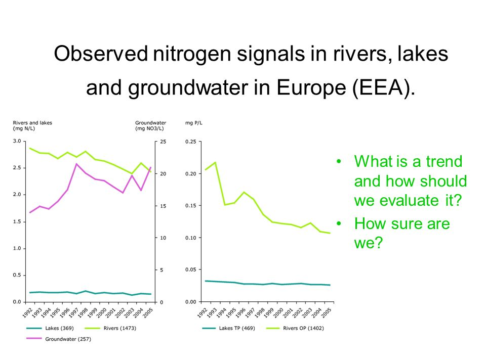 Observed nitrogen signals in rivers, lakes and groundwater in Europe (EEA).