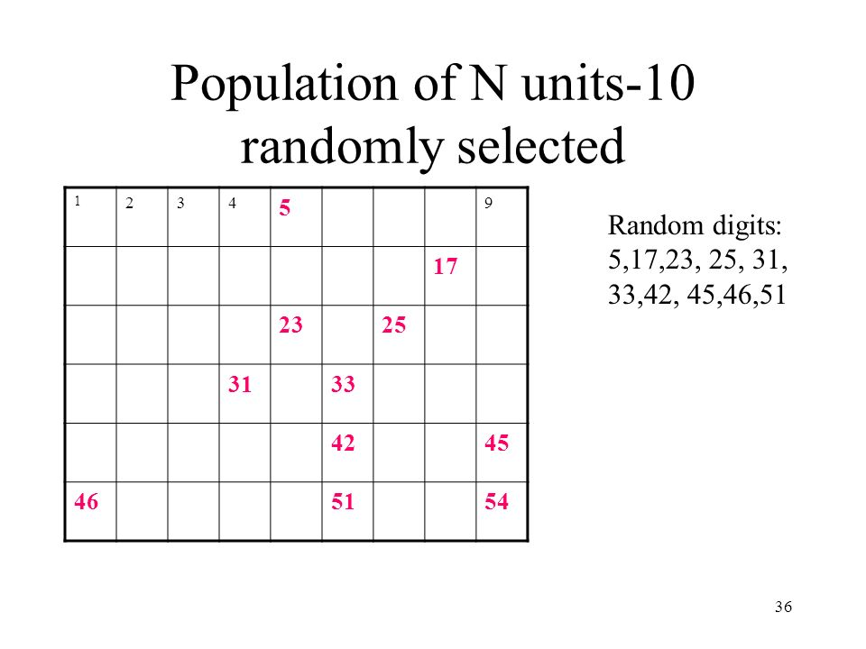 36 Population of N units-10 randomly selected 1 234 5 9 17 2325 3133 4245 465154 Random digits: 5,17,23, 25, 31, 33,42, 45,46,51