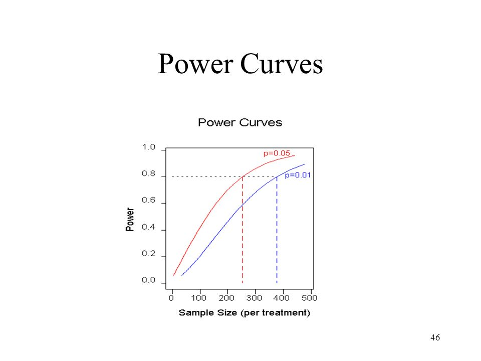 46 Power Curves