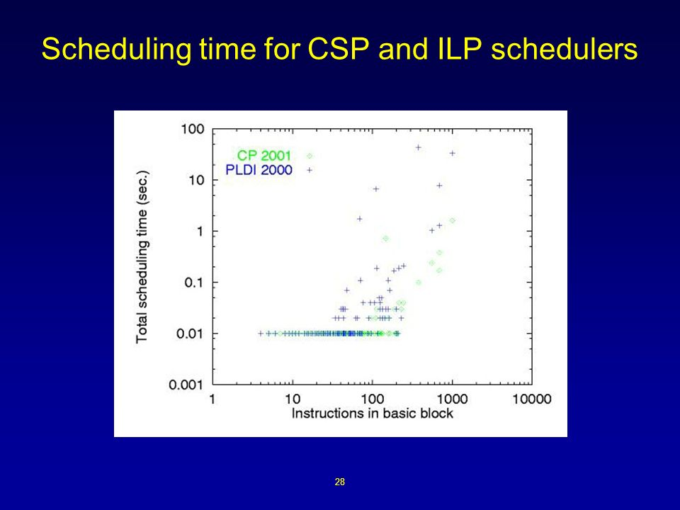 28 Scheduling time for CSP and ILP schedulers