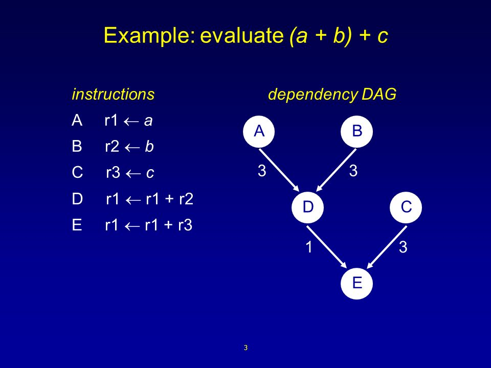 3 Example: evaluate (a + b) + c instructions A r1 a B r2 b C r3 c D r1 r1 + r2 E r1 r1 + r3 33 31 AB DC E dependency DAG