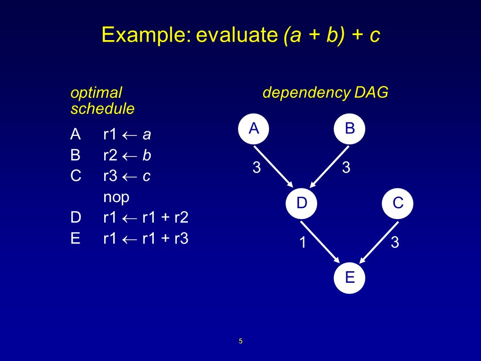 5 Example: evaluate (a + b) + c optimal schedule Ar1 a Br2 b Cr3 c nop Dr1 r1 + r2 Er1 r1 + r3 AB DC E 33 31 dependency DAG