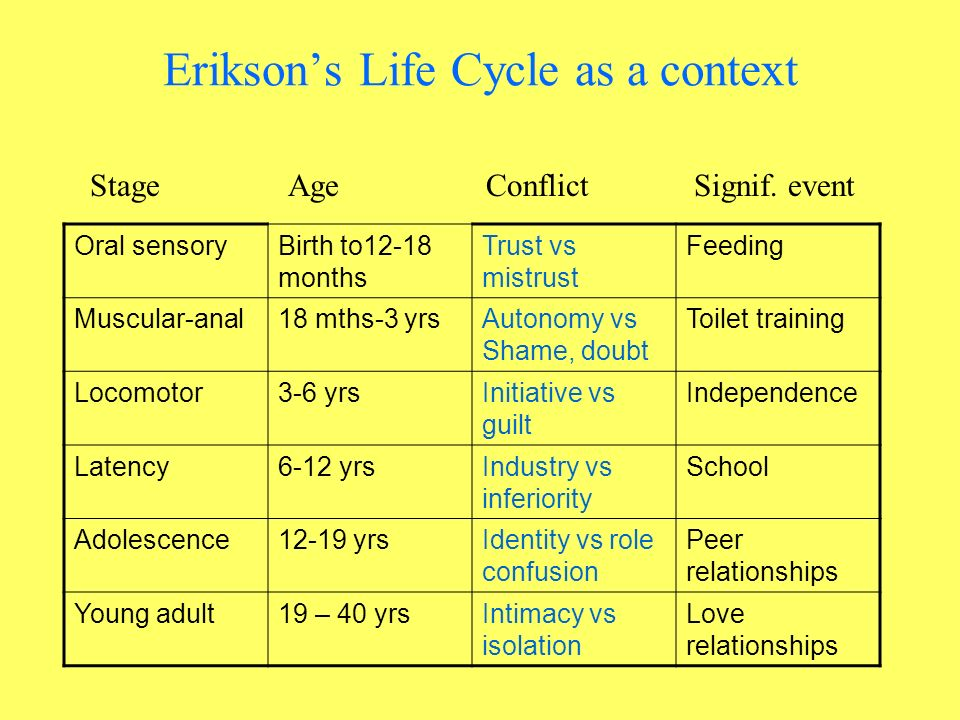 Eriksons Life Cycle as a context Oral sensoryBirth to12-18 months Trust vs mistrust Feeding Muscular-anal18 mths-3 yrsAutonomy vs Shame, doubt Toilet training Locomotor3-6 yrsInitiative vs guilt Independence Latency6-12 yrsIndustry vs inferiority School Adolescence12-19 yrsIdentity vs role confusion Peer relationships Young adult19 – 40 yrsIntimacy vs isolation Love relationships Stage Age Conflict Signif.