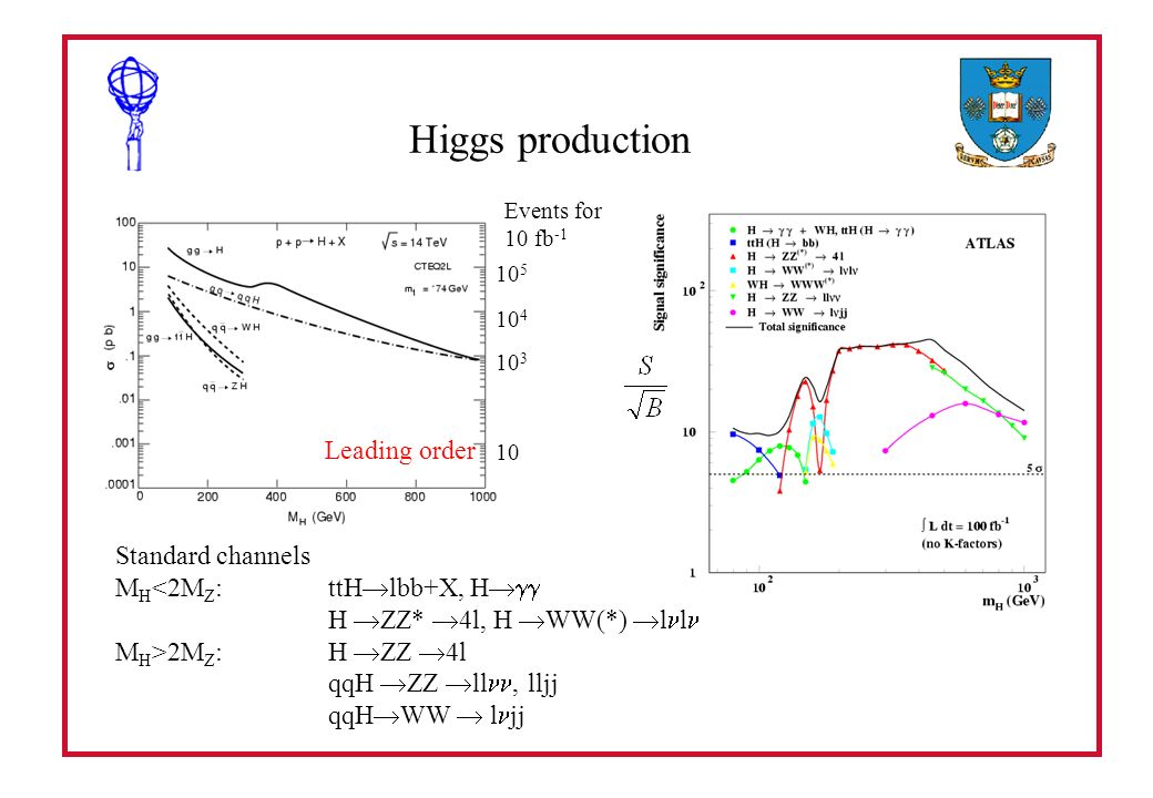 Higgs production Leading order 10 5 10 4 10 3 10 Events for 10 fb -1 Standard channels M H <2M Z :ttH lbb+X, H H ZZ* 4l, H WW(*) l l M H >2M Z :H ZZ 4l qqH ZZ ll, lljj qqH WW l jj