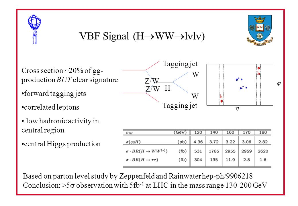 VBF Signal (H WW l l ) Cross section ~20% of gg- production BUT clear signature forward tagging jets correlated leptons low hadronic activity in central region central Higgs production Based on parton level study by Zeppenfeld and Rainwater hep-ph/9906218 Conclusion: >5 observation with 5fb -1 at LHC in the mass range 130-200 GeV Tagging jet H W W Z/W