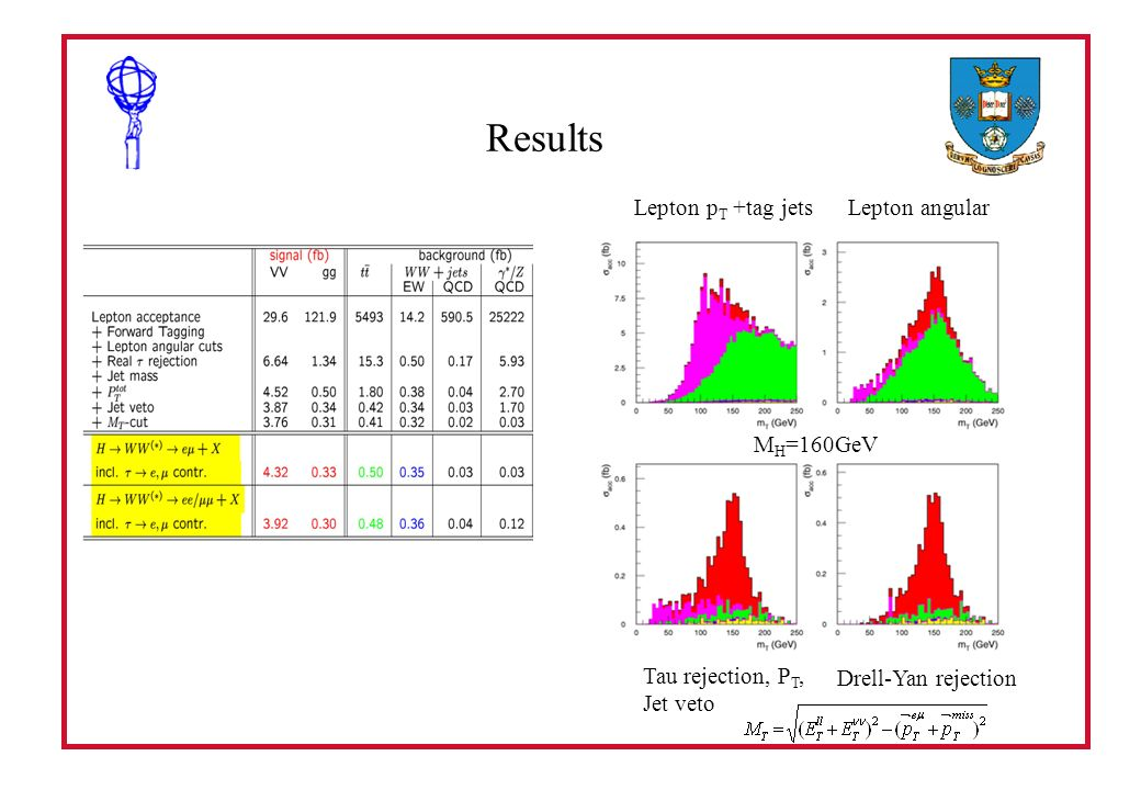 Results Lepton p T +tag jetsLepton angular Tau rejection, P T, Jet veto Drell-Yan rejection M H =160GeV