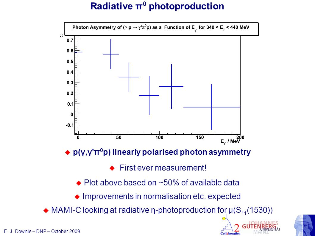 Radiative π 0 photoproduction p(γ,γ π 0 p) linearly polarised photon asymmetry First ever measurement.