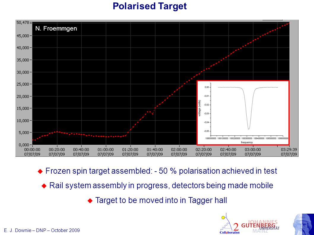 Polarised Target Frozen spin target assembled: - 50 % polarisation achieved in test Rail system assembly in progress, detectors being made mobile Target to be moved into in Tagger hall N.