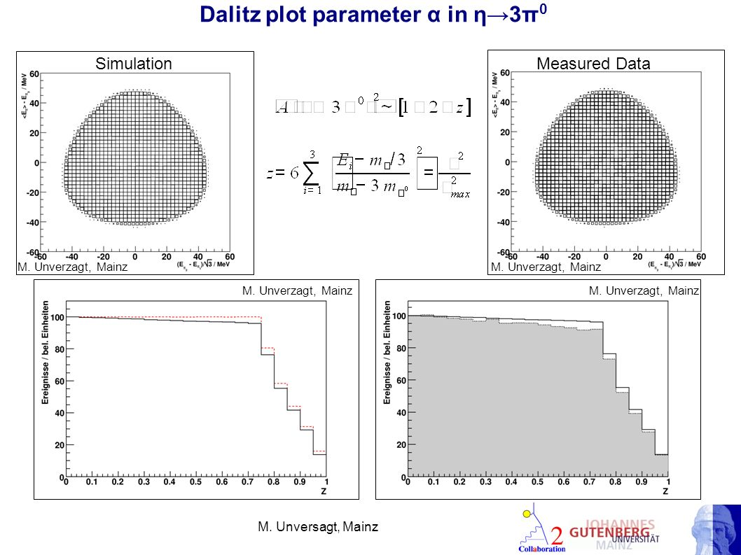 Dalitz plot parameter α in η3π 0 SimulationMeasured Data M. Unversagt, Mainz M. Unverzagt, Mainz