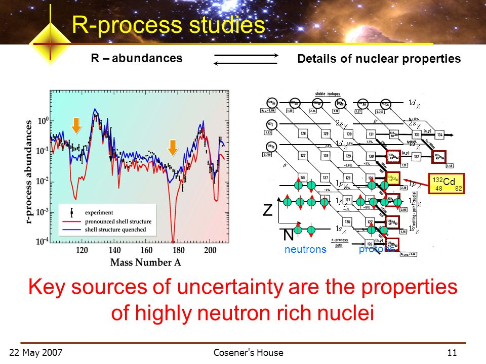 22 May 2007 Cosener s House 11 132 Cd 48 82 R – abundances Details of nuclear properties R-process studies Z N neutrons protons Key sources of uncertainty are the properties of highly neutron rich nuclei