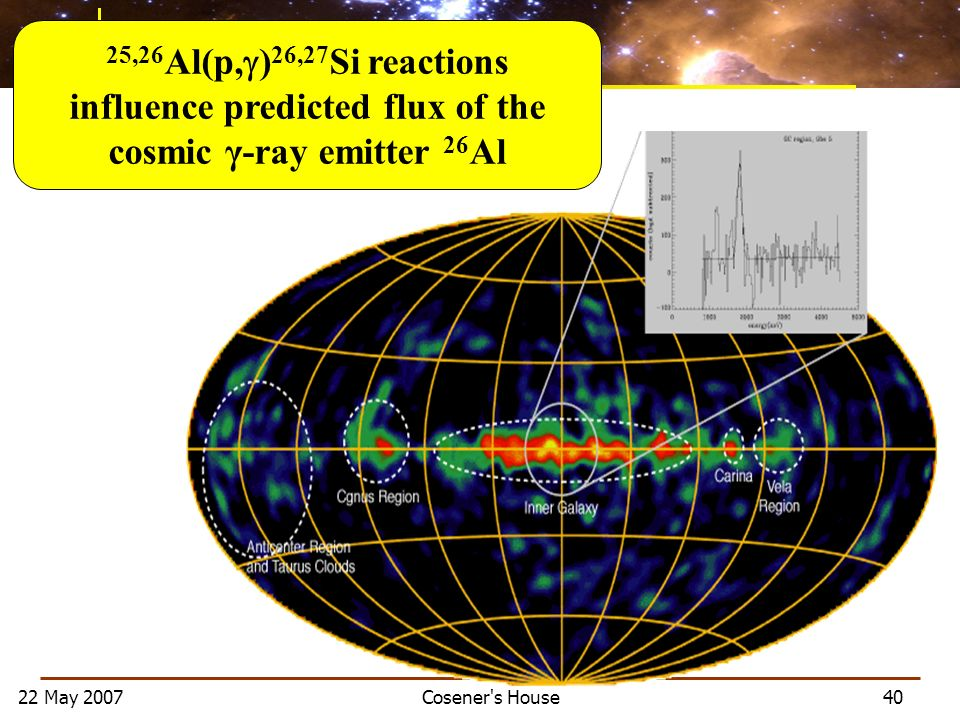 22 May 2007 Cosener s House 40 25,26 Al(p, ) 26,27 Si reactions influence predicted flux of the cosmic γ-ray emitter 26 Al