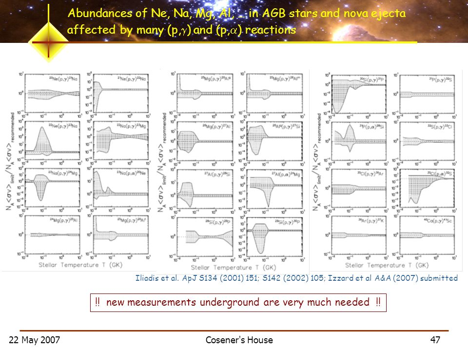 22 May 2007 Cosener s House 47 Abundances of Ne, Na, Mg, Al, … in AGB stars and nova ejecta affected by many (p, ) and (p, ) reactions Iliadis et al.