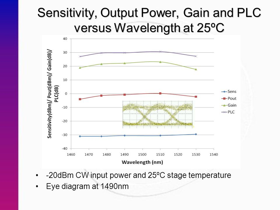 Sensitivity, Output Power, Gain and PLC versus Wavelength at 25ºC -20dBm CW input power and 25ºC stage temperature Eye diagram at 1490nm