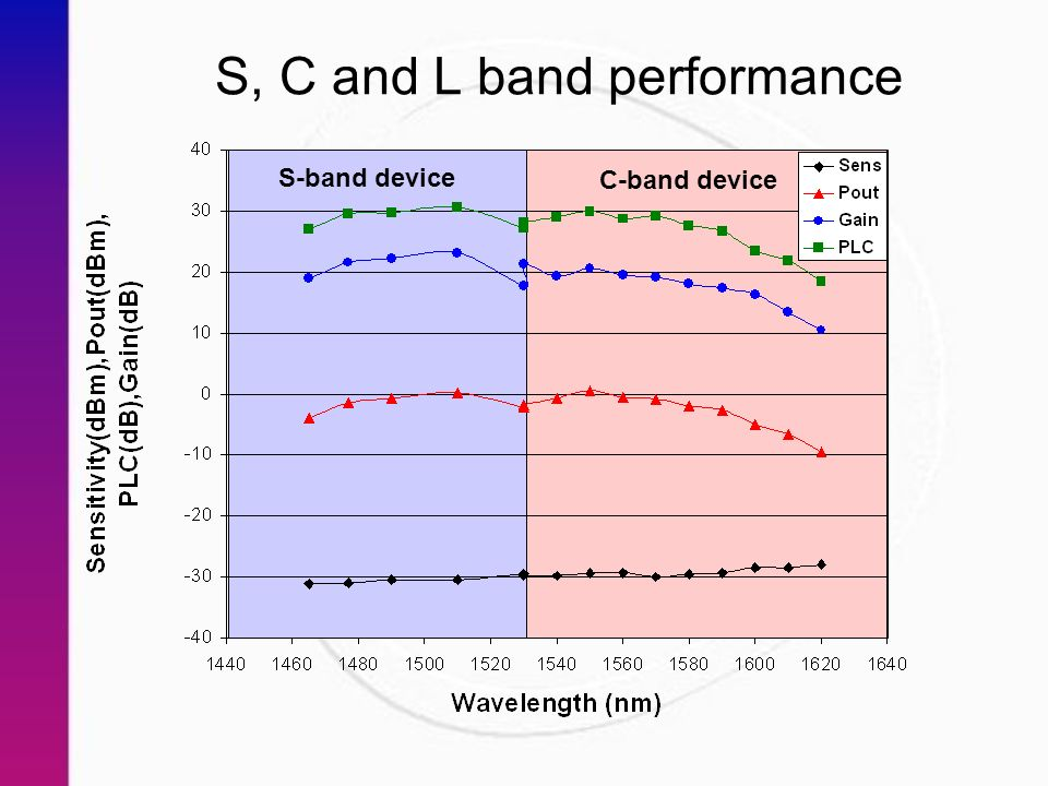 S, C and L band performance S-band device C-band device
