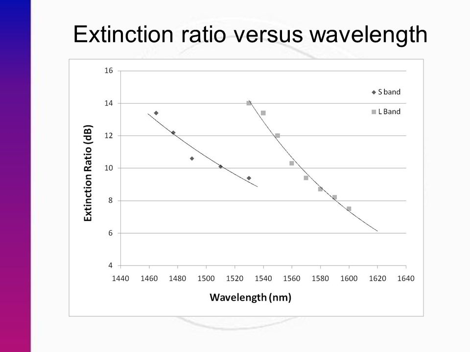 Extinction ratio versus wavelength