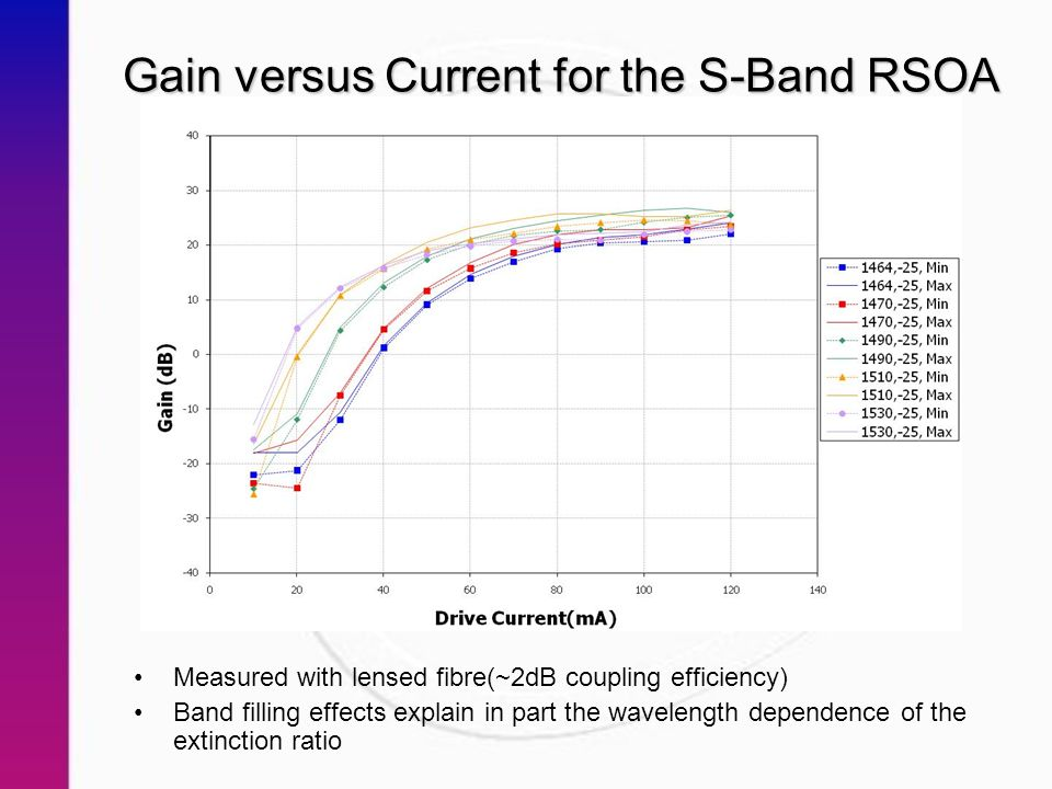 Gain versus Current for the S-Band RSOA Measured with lensed fibre(~2dB coupling efficiency) Band filling effects explain in part the wavelength dependence of the extinction ratio