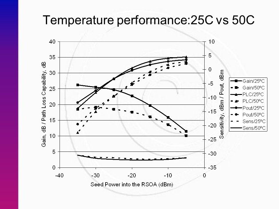 Temperature performance:25C vs 50C