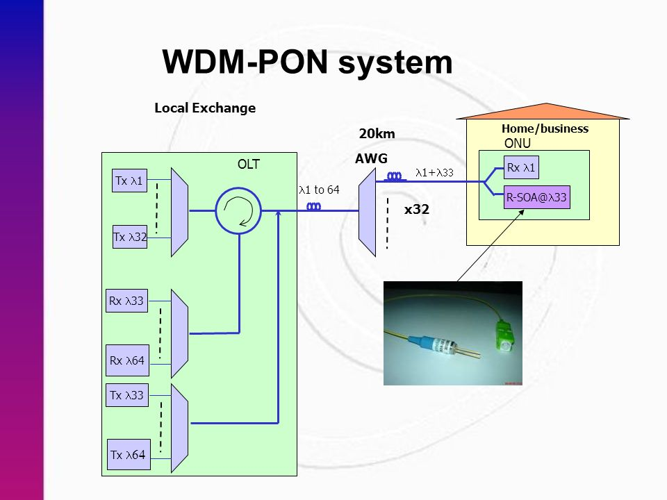 WDM-PON system Tx 1 Tx 32 Rx 33 Rx 64 R-SOA@ 33 OLT ONU Local Exchange Home/business 20km x32 1 to 64 1+ Rx 1 AWG Tx 33 Tx