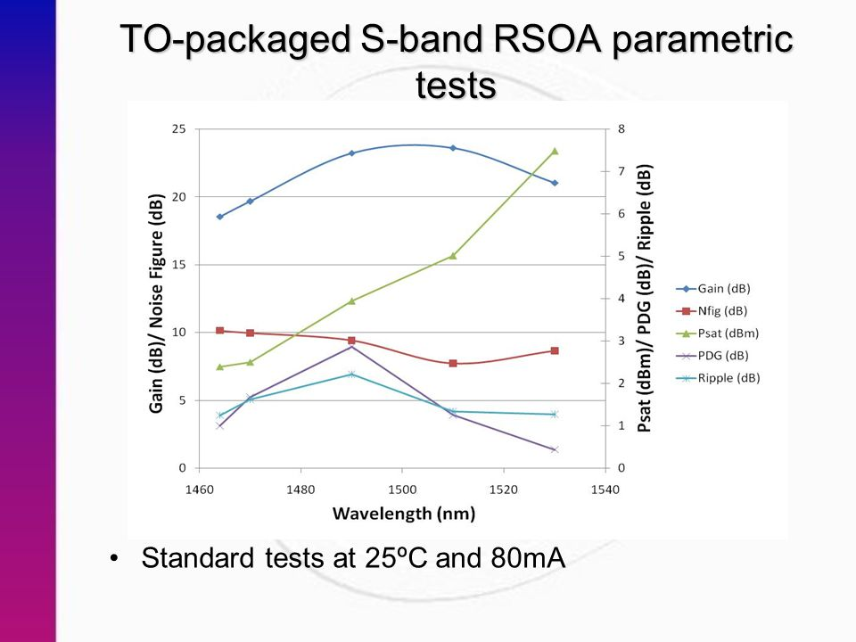 TO-packaged S-band RSOA parametric tests Standard tests at 25ºC and 80mA