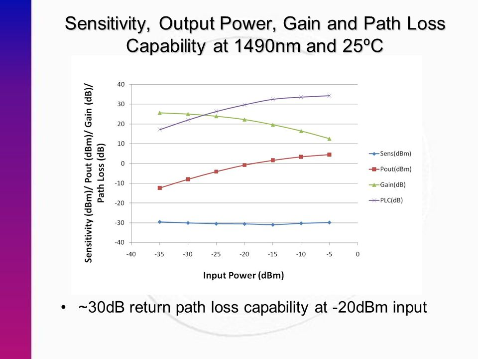 Sensitivity, Output Power, Gain and Path Loss Capability at 1490nm and 25ºC ~30dB return path loss capability at -20dBm input