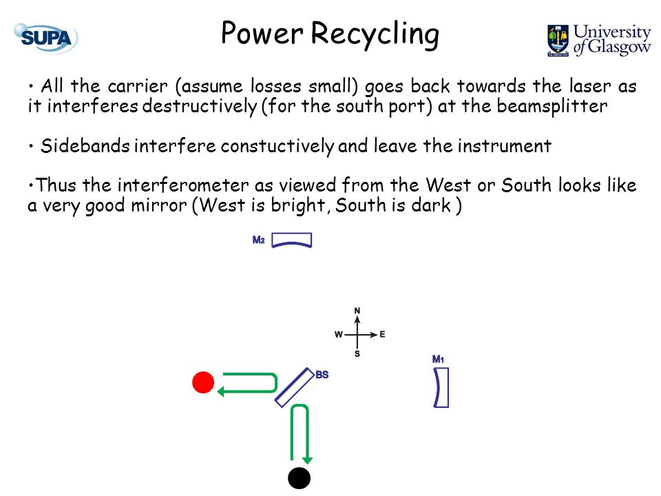Power Recycling All the carrier (assume losses small) goes back towards the laser as it interferes destructively (for the south port) at the beamsplitter Sidebands interfere constuctively and leave the instrument Thus the interferometer as viewed from the West or South looks like a very good mirror (West is bright, South is dark )