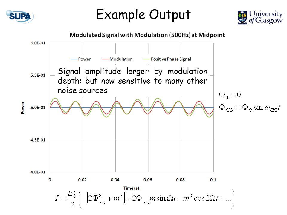 Example Output Signal amplitude larger by modulation depth: but now sensitive to many other noise sources
