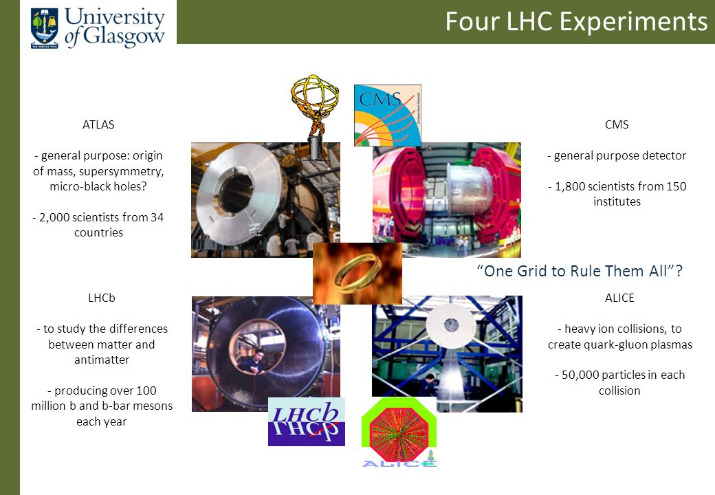 Four LHC Experiments ALICE - heavy ion collisions, to create quark-gluon plasmas - 50,000 particles in each collision LHCb - to study the differences between matter and antimatter - producing over 100 million b and b-bar mesons each year ATLAS - general purpose: origin of mass, supersymmetry, micro-black holes.
