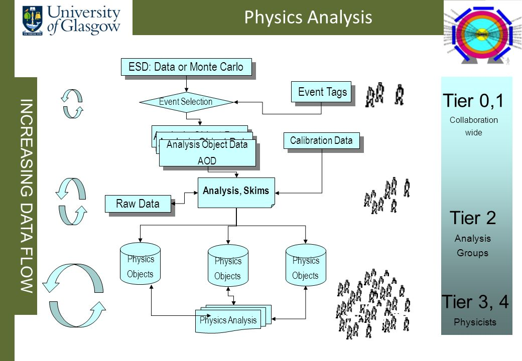 Physics Analysis ESD: Data or Monte Carlo Event Tags Event Selection Analysis Object Data AOD Analysis Object Data AOD Calibration Data Analysis, Skims Raw Data Tier 0,1 Collaboration wide Tier 2 Analysis Groups Tier 3, 4 Physicists Physics Analysis Physics Objects Physics Objects Physics Objects INCREASING DATA FLOW