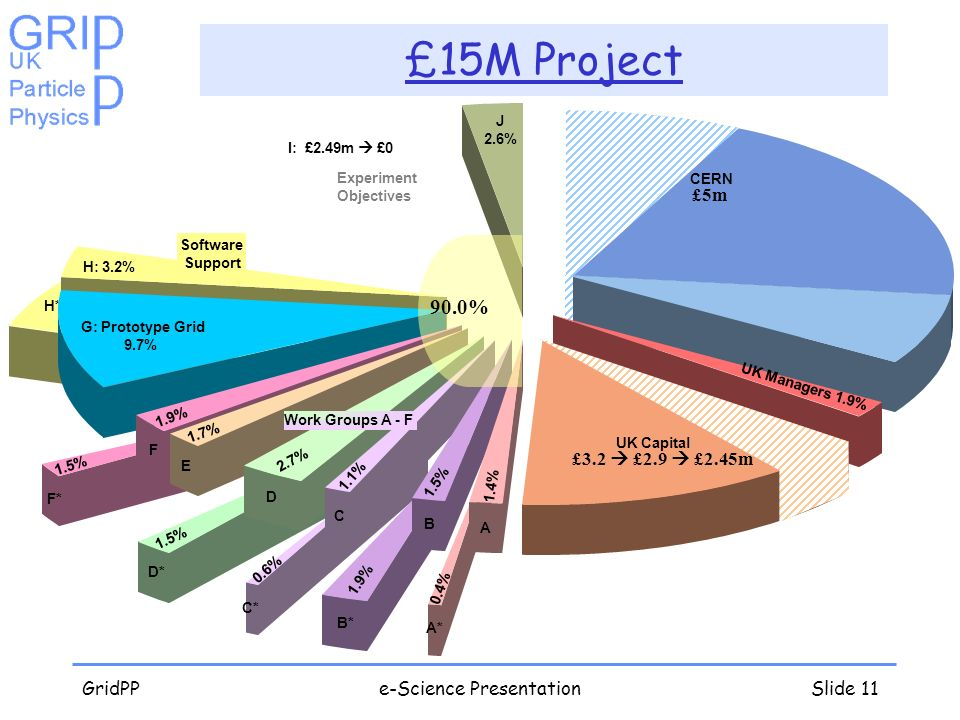 GridPPe-Science PresentationSlide 11 £15M Project I: £2.49m £0 Experiment Objectives H*: 5.4% H: 3.2% Software Support G: Prototype Grid 9.7% F* 1.5% F 1.9% CERN J 2.6% E 1.7% D* 1.5% D 2.7% C* 0.6% C 1.1% B* 1.9% B 1.5% A* 0.4% A 1.4% UK Managers 1.9% UK Capital Work Groups A - F £5m £3.2 £2.9 £2.45m 90.0%