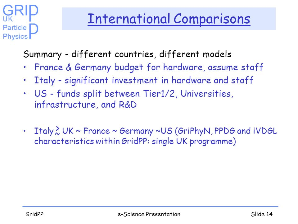 GridPPe-Science PresentationSlide 14 International Comparisons Summary - different countries, different models France & Germany budget for hardware, assume staff Italy - significant investment in hardware and staff US - funds split between Tier1/2, Universities, infrastructure, and R&D Italy > UK ~ France ~ Germany ~US (GriPhyN, PPDG and iVDGL characteristics within GridPP: single UK programme) ~