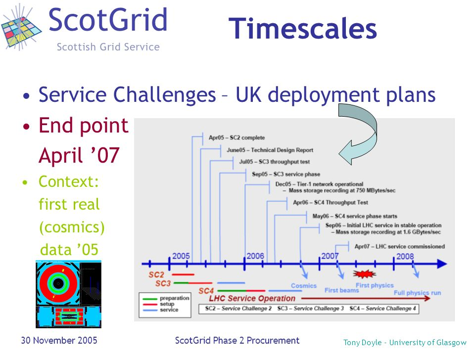Tony Doyle - University of Glasgow 30 November 2005ScotGrid Phase 2 Procurement Timescales Service Challenges – UK deployment plans End point April 07 Context: first real (cosmics) data 05