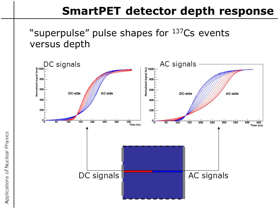 Applications of Nuclear Physics SmartPET detector depth response AC signalsDC signals AC signals superpulse pulse shapes for 137 Cs events versus depth
