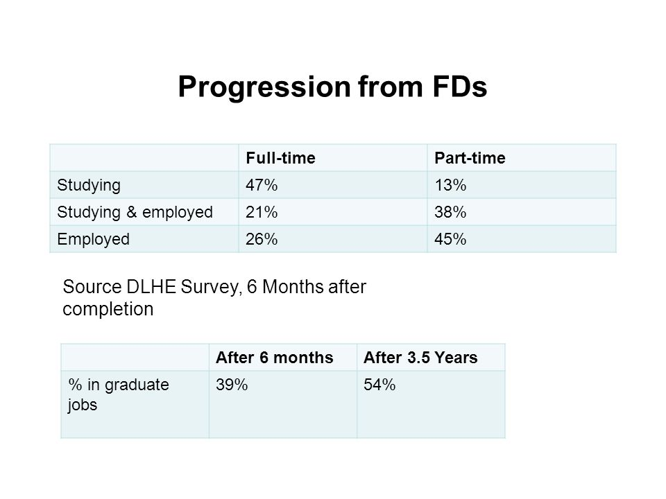 Progression from FDs Full-timePart-time Studying47%13% Studying & employed21%38% Employed26%45% After 6 monthsAfter 3.5 Years % in graduate jobs 39%54% Source DLHE Survey, 6 Months after completion